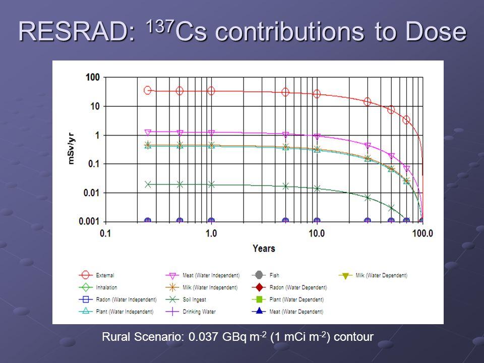 RESRAD: 137 Cs contributions to Dose Rural Scenario: 0.037 GBq m -2 (1 mCi m -2 ) contour