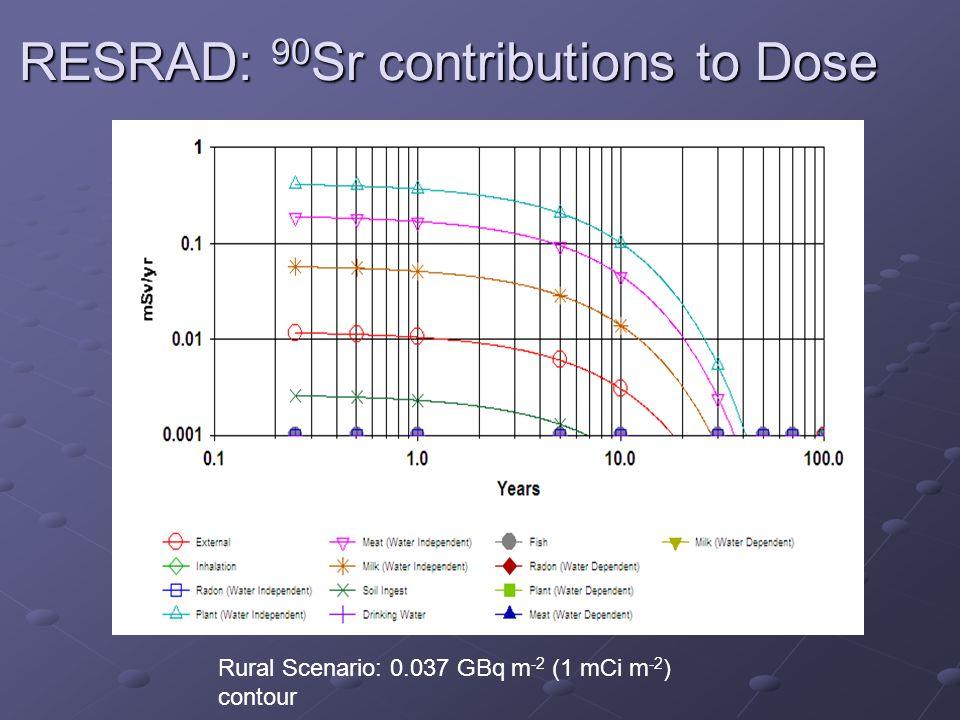 RESRAD: 90 Sr contributions to Dose Rural Scenario: 0.037 GBq m -2 (1 mCi m -2 ) contour