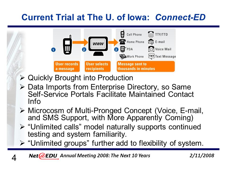 35 2/11/2008 Annual Meeting 2008: The Next 10 Years Campus-Wide Test (contd.) Data from NTI (vendor): 100% of the e-mails were sent within 6 minutes of the specified send date.