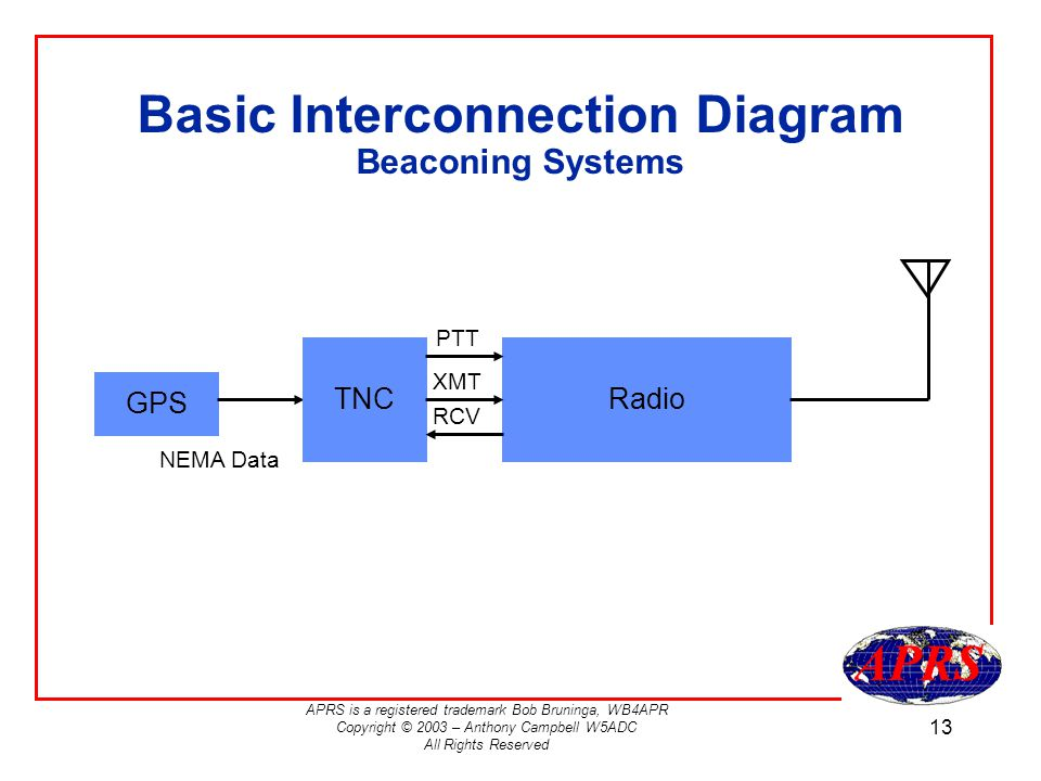 APRS is a registered trademark Bob Bruninga, WB4APR Copyright © 2003 – Anthony Campbell W5ADC All Rights Reserved 13 Basic Interconnection Diagram Beaconing Systems GPS Radio NEMA Data TNC PTT XMT RCV