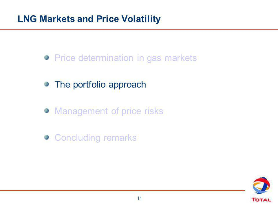 11 Price determination in gas markets The portfolio approach Management of price risks Concluding remarks LNG Markets and Price Volatility