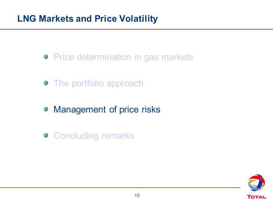 18 Price determination in gas markets The portfolio approach Management of price risks Concluding remarks LNG Markets and Price Volatility