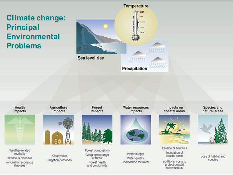 Climate change: Principal EnvironmentalProblems