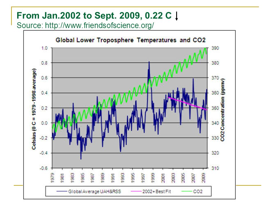 From Jan.2002 to Sept. 2009, 0.22 C Source: http://www.friendsofscience.org/