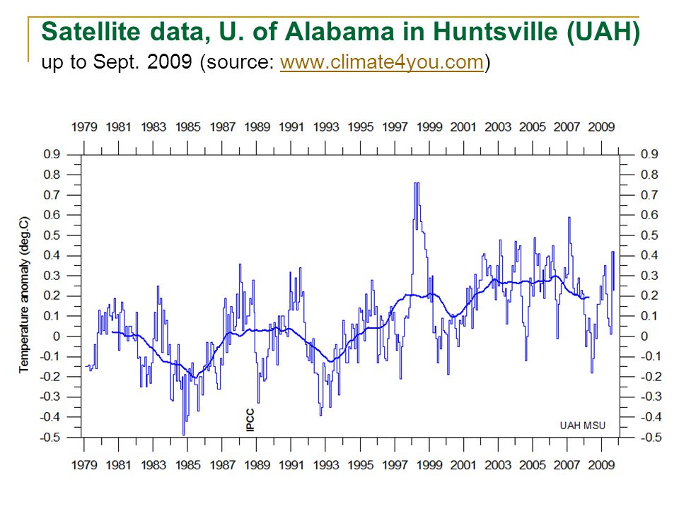 Satellite data, U. of Alabama in Huntsville (UAH) up to Sept. 2009 (source: www.climate4you.com)www.climate4you.com