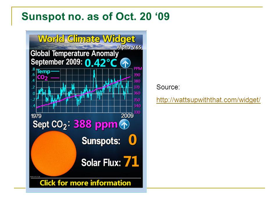 Sunspot no. as of Oct. 20 09 Source: http://wattsupwiththat.com/widget/
