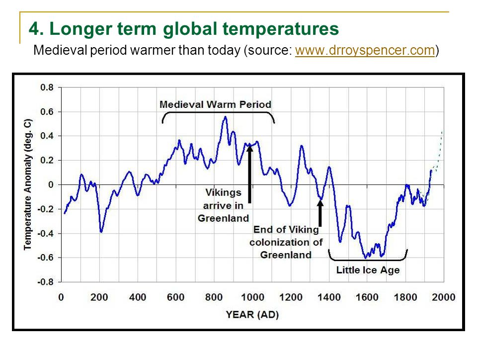 4. Longer term global temperatures Medieval period warmer than today (source: www.drroyspencer.com)www.drroyspencer.com