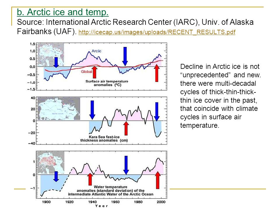 b. Arctic ice and temp. Source: International Arctic Research Center (IARC), Univ.