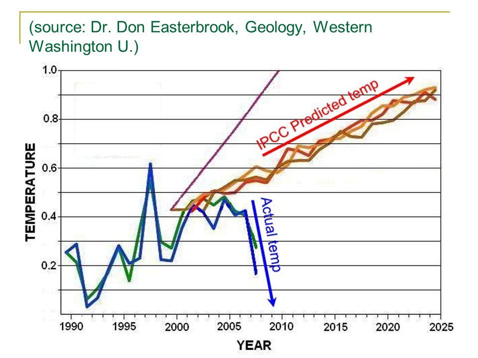 (source: Dr. Don Easterbrook, Geology, Western Washington U.)