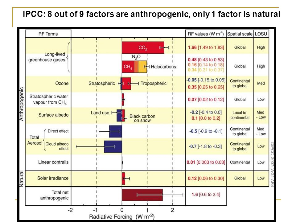 IPCC: 8 out of 9 factors are anthropogenic, only 1 factor is natural