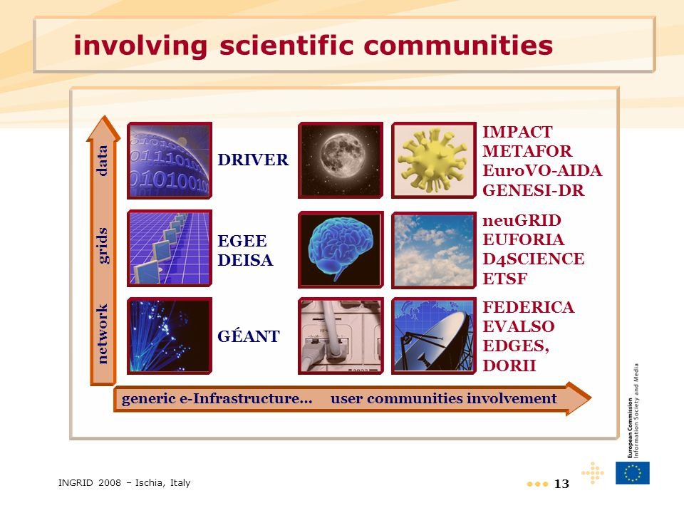 INGRID 2008 – Ischia, Italy 13 involving scientific communities EGEE DEISA DRIVER GÉANT network grids data generic e-Infrastructure… user communities involvement neuGRID EUFORIA D4SCIENCE ETSF IMPACT METAFOR EuroVO-AIDA GENESI-DR FEDERICA EVALSO EDGES, DORII