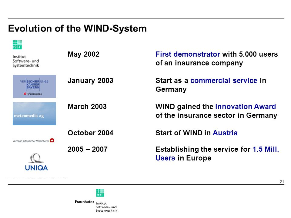 21 Evolution of the WIND-System May 2002First demonstrator with 5.000 users of an insurance company January 2003Start as a commercial service in Germany March 2003WIND gained the Innovation Award of the insurance sector in Germany October 2004Start of WIND in Austria 2005 – 2007Establishing the service for 1.5 Mill.