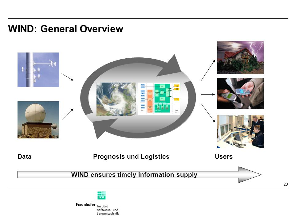 23 WIND: General Overview WIND ensures timely information supply Data Prognosis und Logistics Users