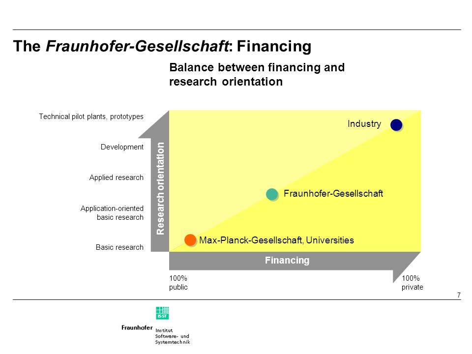 7 The Fraunhofer-Gesellschaft: Financing Research orientation Technical pilot plants, prototypes Development Applied research Application-oriented basic research Basic research 100% public 100% private Industry Fraunhofer-Gesellschaft Max-Planck-Gesellschaft, Universities Balance between financing and research orientation Financing