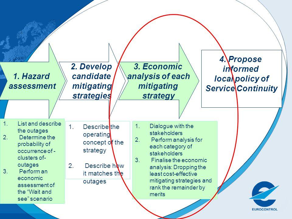 1. Hazard assessment 2. Develop candidate mitigating strategies 3.