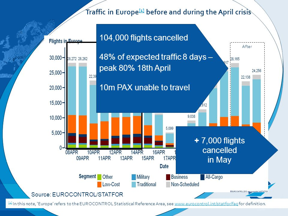 Before After Traffic in Europe [1] before and during the April crisis [1] [1] In this note, Europe refers to the EUROCONTROL Statistical Reference Area, see www.eurocontrol.int/statfor/faq for definition.www.eurocontrol.int/statfor/faq 104,000 flights cancelled 48% of expected traffic 8 days – peak 80% 18th April 10m PAX unable to travel + 7,000 flights cancelled in May Source: EUROCONTROL/STATFOR