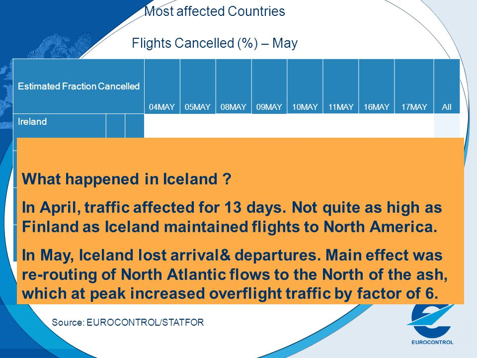 Most affected Countries Flights Cancelled (%) – May Estimated Fraction Cancelled 04MAY05MAY08MAY09MAY10MAY11MAY16MAY17MAYAll Ireland 24%27%61%54%52%56%20%31%41% Lisbon FIR 9%11%39%38%1%2%12% Santa Maria FIR 14%39%58%14% UK 3%15%13%8%2%1%19%26%11% What happened in Iceland .