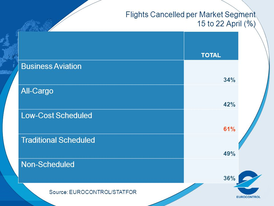 Flights Cancelled per Market Segment 15 to 22 April (%) TOTAL Business Aviation 34% All-Cargo 42% Low-Cost Scheduled 61% Traditional Scheduled 49% Non