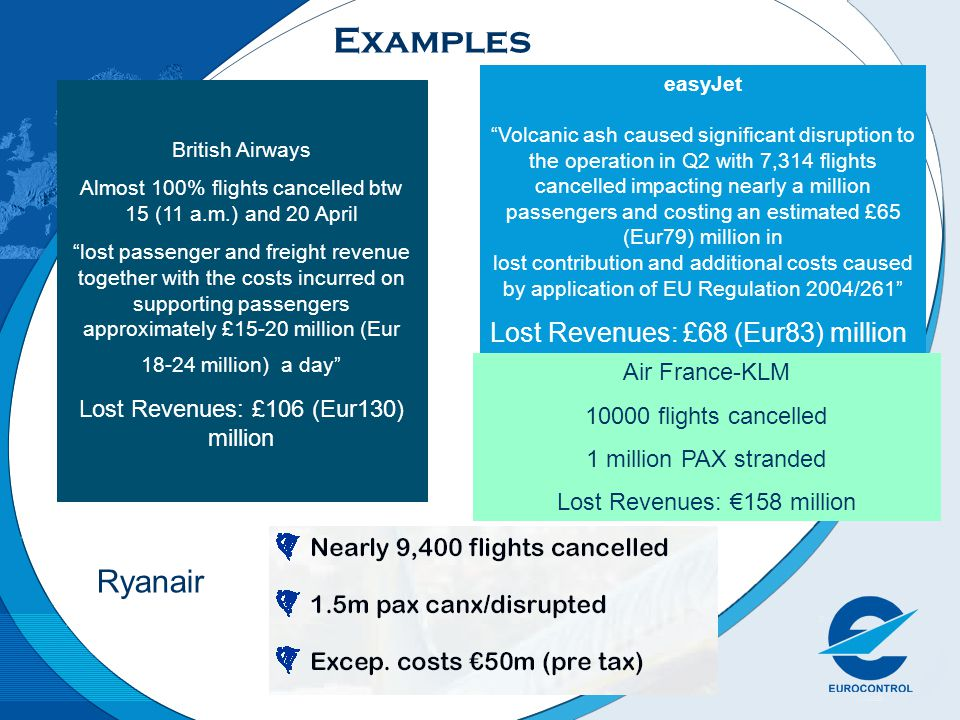 Examples British Airways Almost 100% flights cancelled btw 15 (11 a.m.) and 20 April lost passenger and freight revenue together with the costs incurred on supporting passengers approximately £15-20 million (Eur 18-24 million) a day Lost Revenues: £106 (Eur130) million easyJet Volcanic ash caused significant disruption to the operation in Q2 with 7,314 flights cancelled impacting nearly a million passengers and costing an estimated £65 (Eur79) million in lost contribution and additional costs caused by application of EU Regulation 2004/261 Lost Revenues: £68 (Eur83) million Ryanair Air France-KLM 10000 flights cancelled 1 million PAX stranded Lost Revenues: 158 million