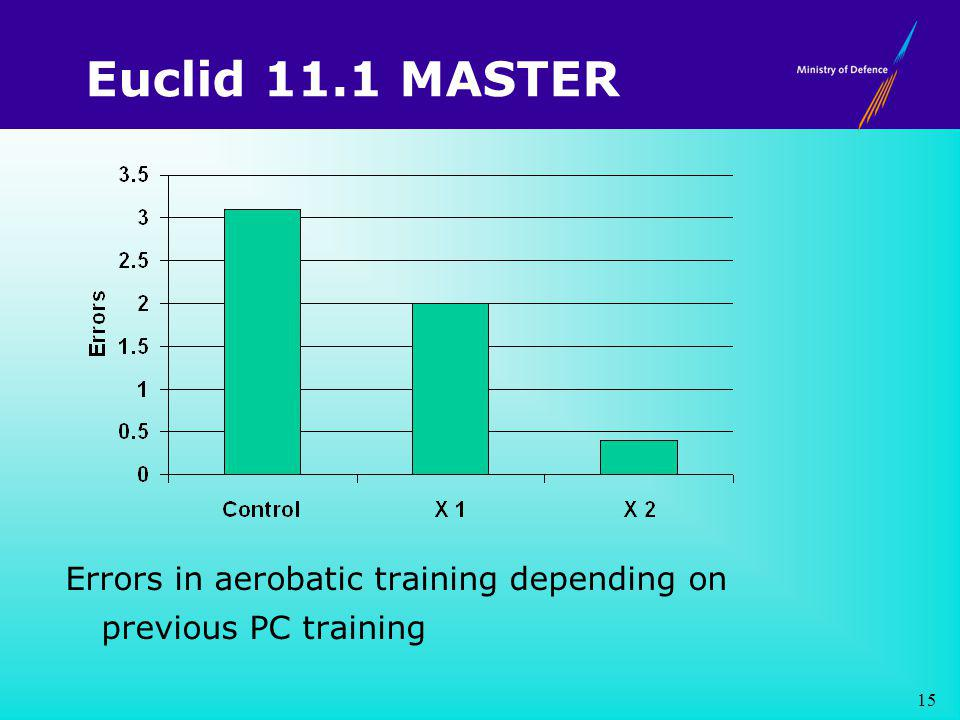 Euclid 11.1 MASTER Errors in aerobatic training depending on previous PC training 15