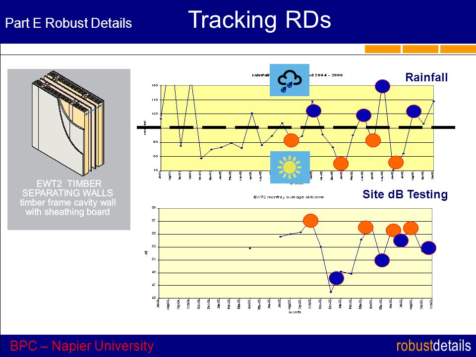 robustdetails Part E Robust Details Tracking RDs BPC – Napier University Rainfall Site dB Testing