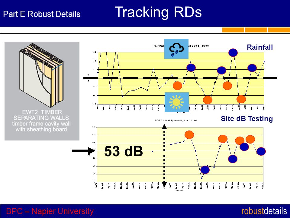 robustdetails Part E Robust Details Tracking RDs BPC – Napier University 53 dB Rainfall Site dB Testing