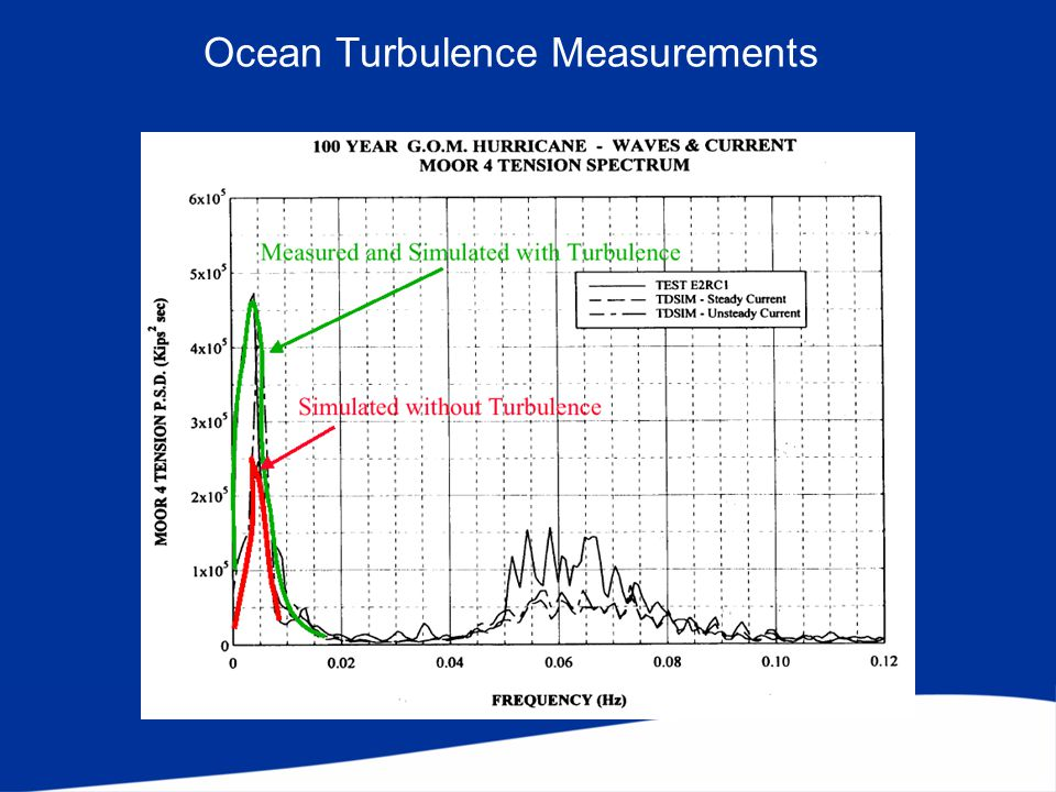 Ocean Turbulence Measurements