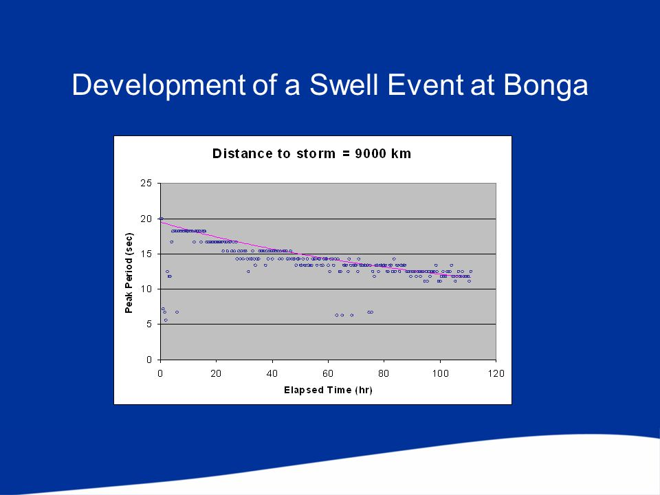 Development of a Swell Event at Bonga