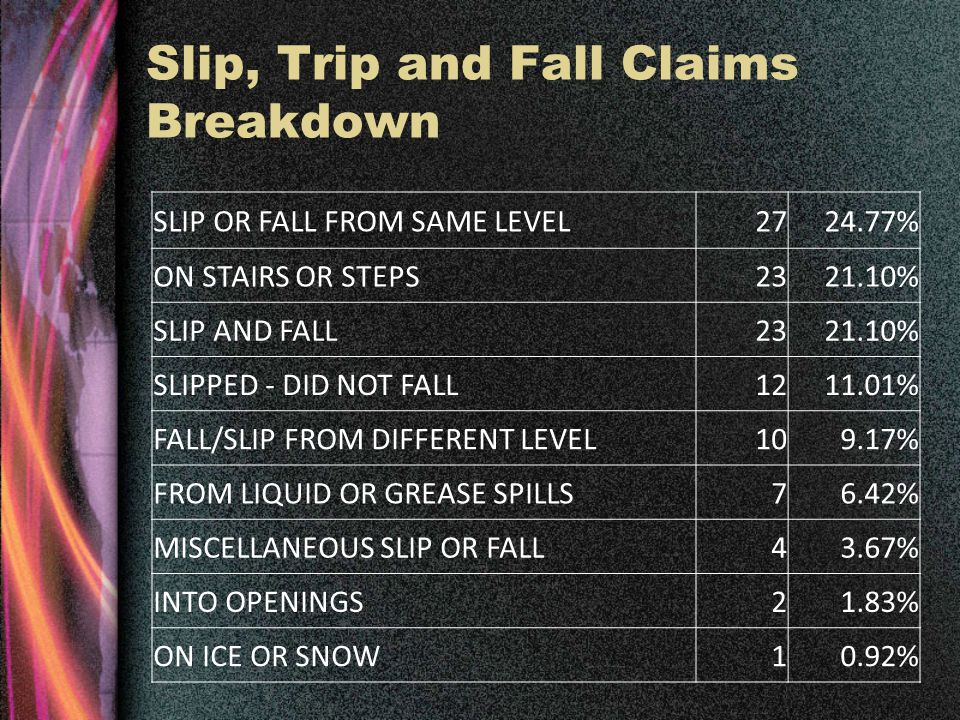Slip, Trip and Fall Claims Breakdown SLIP OR FALL FROM SAME LEVEL2724.77% ON STAIRS OR STEPS2321.10% SLIP AND FALL2321.10% SLIPPED - DID NOT FALL1211.01% FALL/SLIP FROM DIFFERENT LEVEL109.17% FROM LIQUID OR GREASE SPILLS76.42% MISCELLANEOUS SLIP OR FALL43.67% INTO OPENINGS21.83% ON ICE OR SNOW10.92%