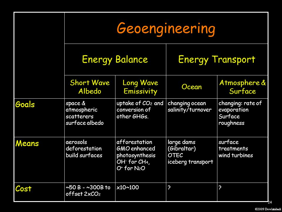 ©2009 Dowlatabadi 24 Geoengineering Energy BalanceEnergy Transport Short Wave Albedo Long Wave Emissivity Ocean Atmosphere & Surface Goals space & atmospheric scatterers surface albedo uptake of CO 2 and conversion of other GHGs.