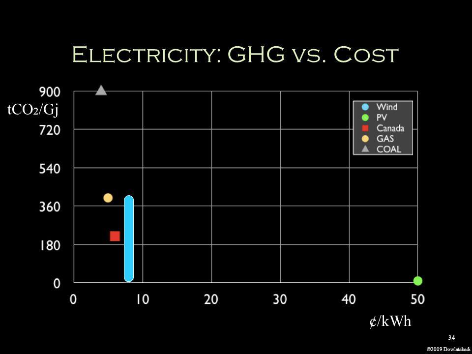 ©2009 Dowlatabadi 34 ¢/kWh tCO 2 /Gj Electricity: GHG vs. Cost