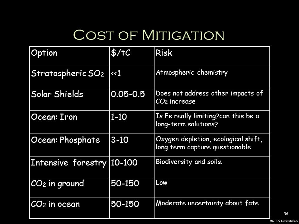 ©2009 Dowlatabadi 36 Cost of Mitigation Option$/tCRisk Stratospheric SO 2 <<1 Atmospheric chemistry Solar Shields0.05-0.5 Does not address other impacts of CO 2 increase Ocean: Iron1-10 Is Fe really limiting can this be a long-term solutions.