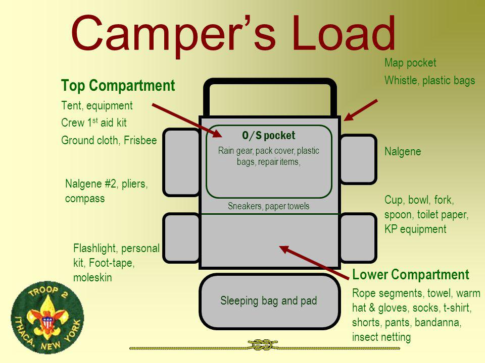 Campers Load Top Compartment Tent, equipment Crew 1 st aid kit Ground cloth, Frisbee Flashlight, personal kit, Foot-tape, moleskin Nalgene #2, pliers,