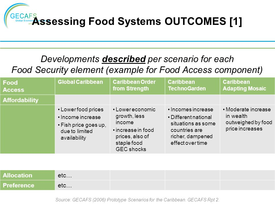 Food Access Global CaribbeanCaribbean Order from Strength Caribbean TechnoGarden Caribbean Adapting Mosaic Affordability Lower food prices Income incr
