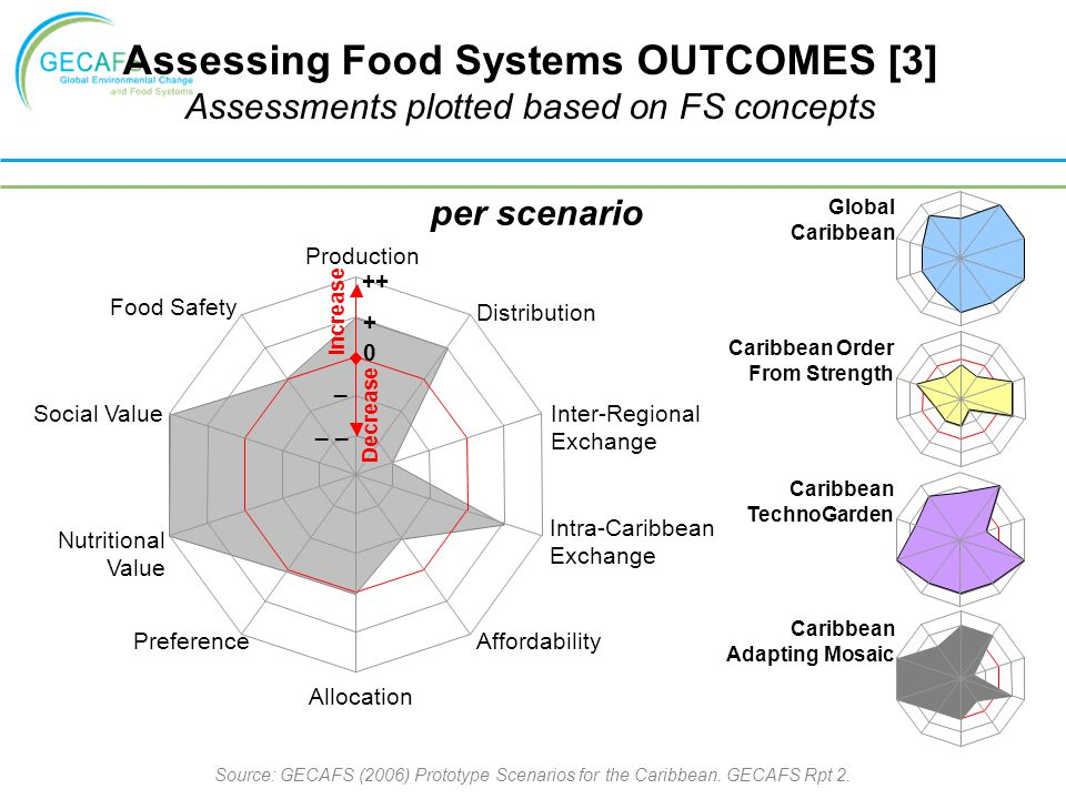 Assessing Food Systems OUTCOMES [3] Assessments plotted based on FS concepts Production Distribution Inter-Regional Exchange Intra-Caribbean Exchange