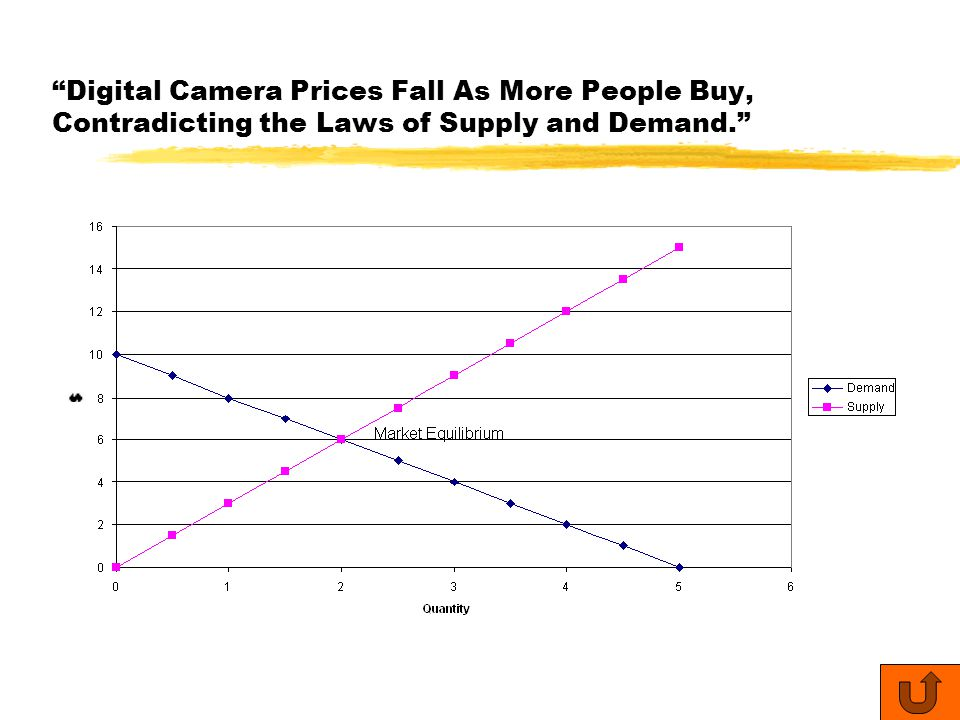 Digital Camera Prices Fall As More People Buy, Contradicting the Laws of Supply and Demand.
