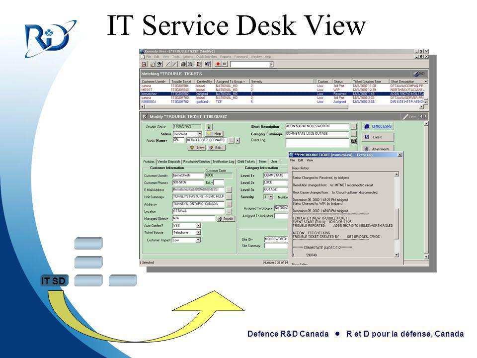 Defence R&D Canada R et D pour la défense, Canada IT Service Desk View IT SD