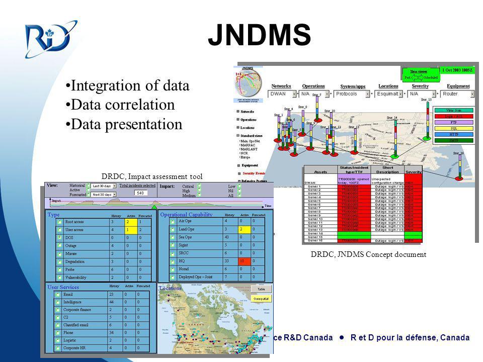 Defence R&D Canada R et D pour la défense, Canada JNDMS Integration of data Data correlation Data presentation DRDC, Impact assessment tool DRDC, JNDMS Concept document