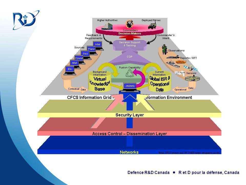 Defence R&D Canada R et D pour la défense, Canada