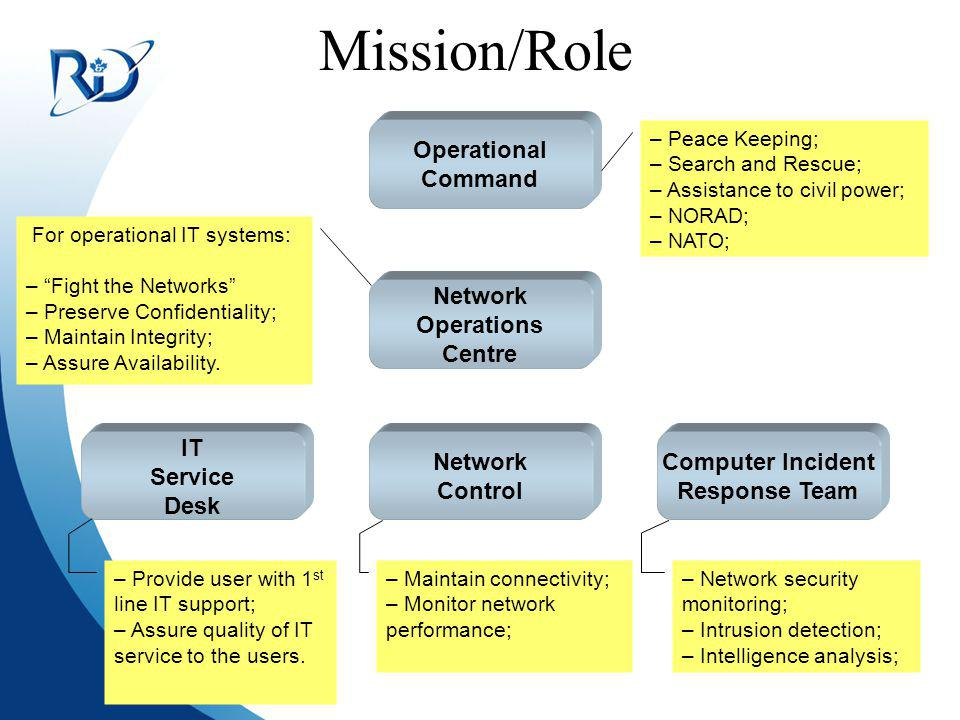 Defence R&D Canada R et D pour la défense, Canada Mission/Role Operational Command Network Operations Centre IT Service Desk Network Control Computer Incident Response Team – Peace Keeping; – Search and Rescue; – Assistance to civil power; – NORAD; – NATO; For operational IT systems: – Fight the Networks – Preserve Confidentiality; – Maintain Integrity; – Assure Availability.