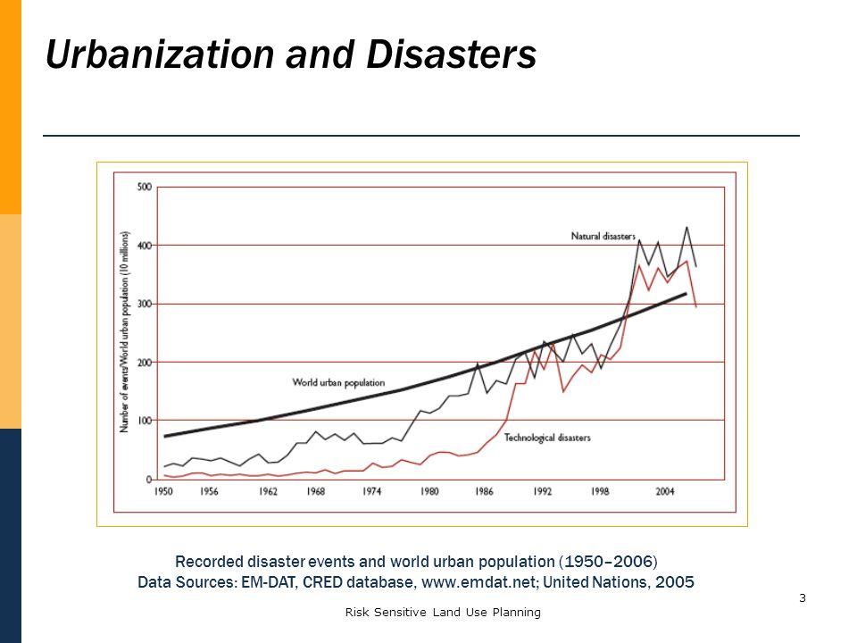 Risk Sensitive Land Use Planning3 Recorded disaster events and world urban population (1950–2006) Data Sources: EM-DAT, CRED database, www.emdat.net;