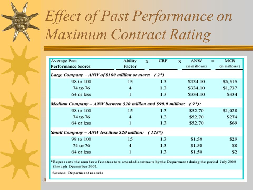 Rev 07/2004 Effect of Past Performance on Maximum Contract Rating