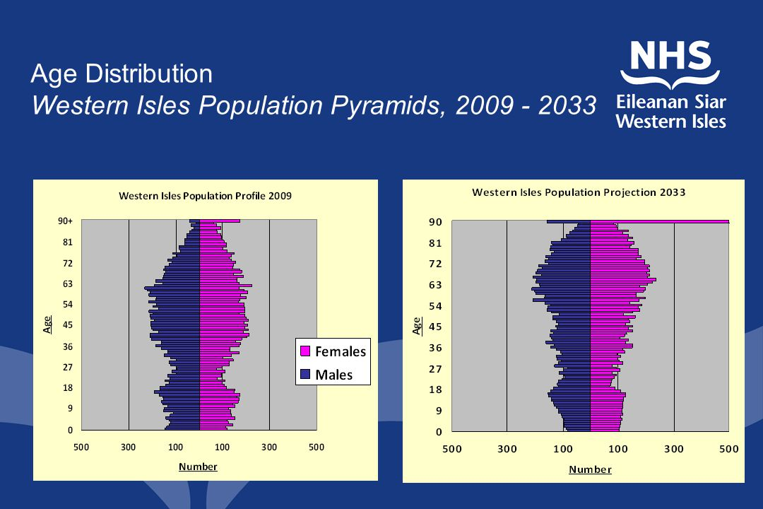 Age Distribution Western Isles Population Pyramids, 2009 - 2033