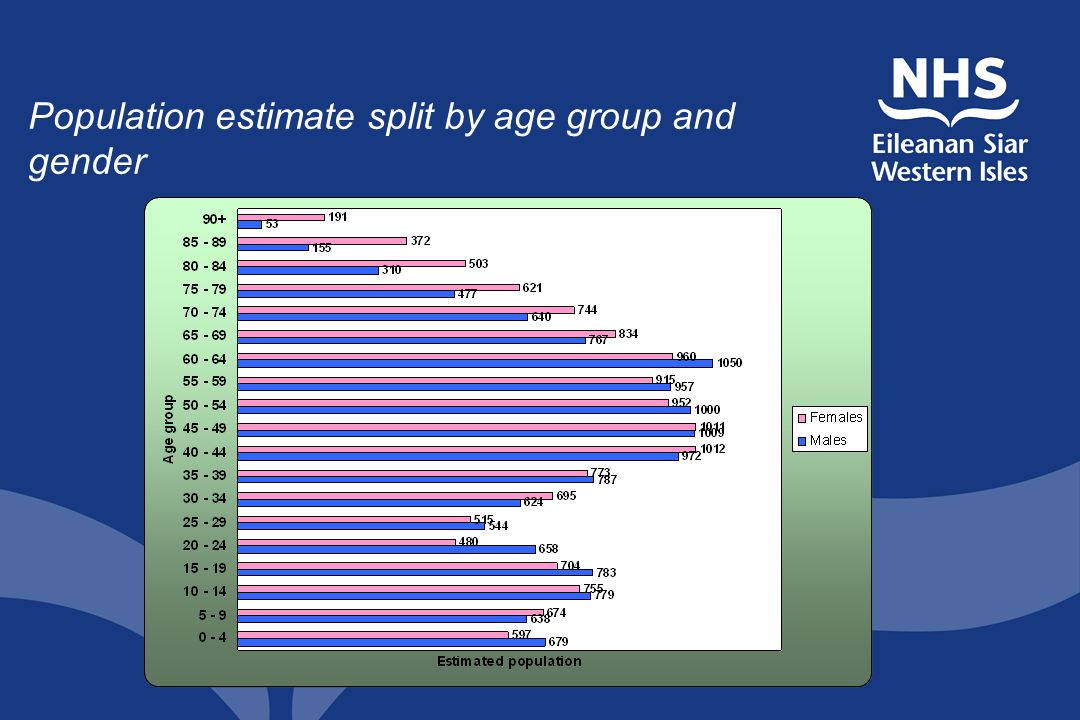 Population estimate split by age group and gender