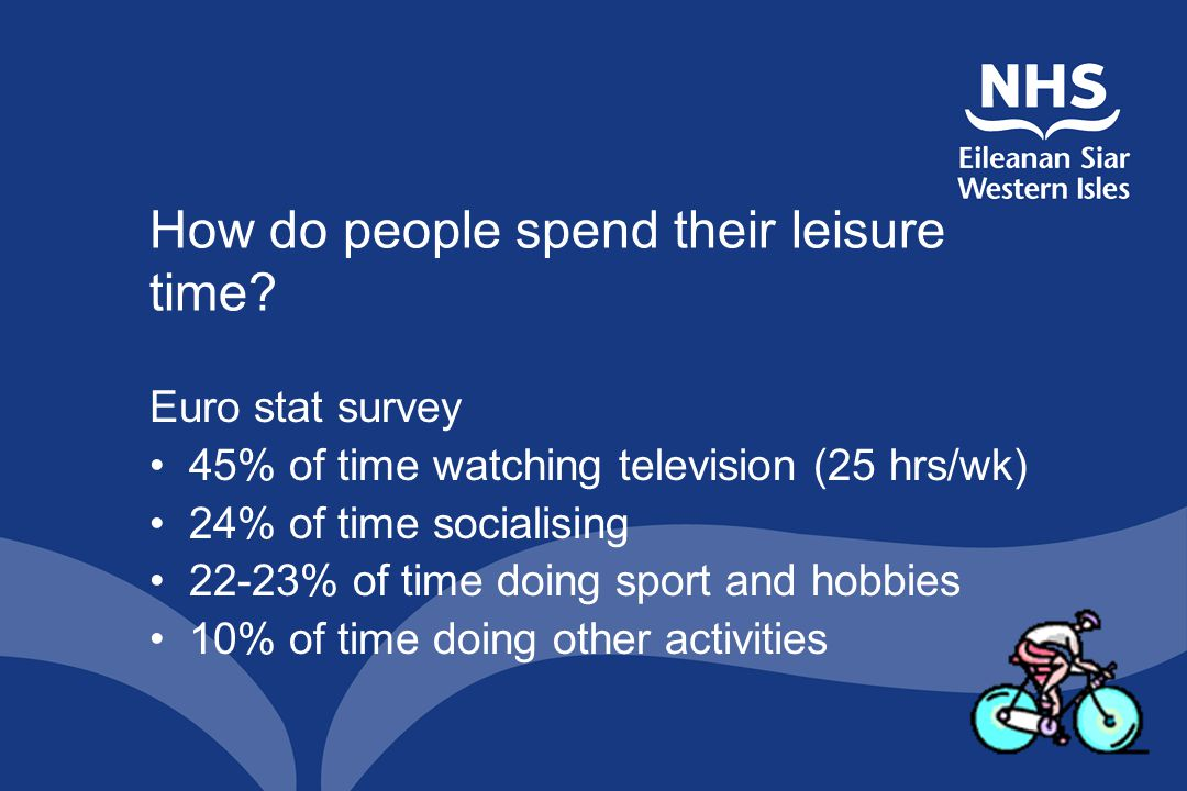 How do people spend their leisure time? Euro stat survey 45% of time watching television (25 hrs/wk) 24% of time socialising 22-23% of time doing spor