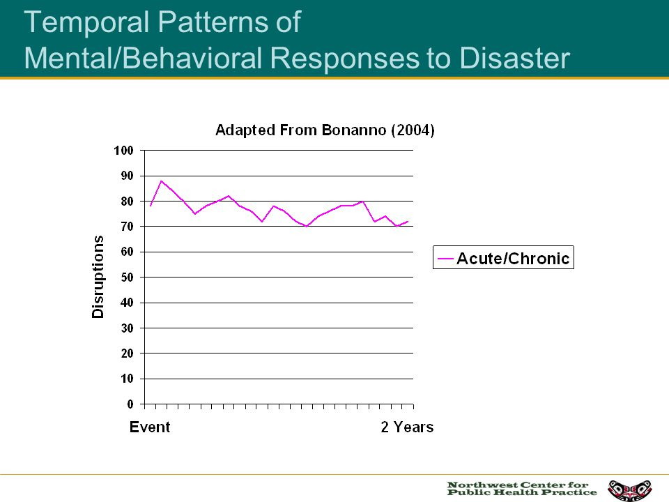 Temporal Patterns of Mental/Behavioral Responses to Disaster