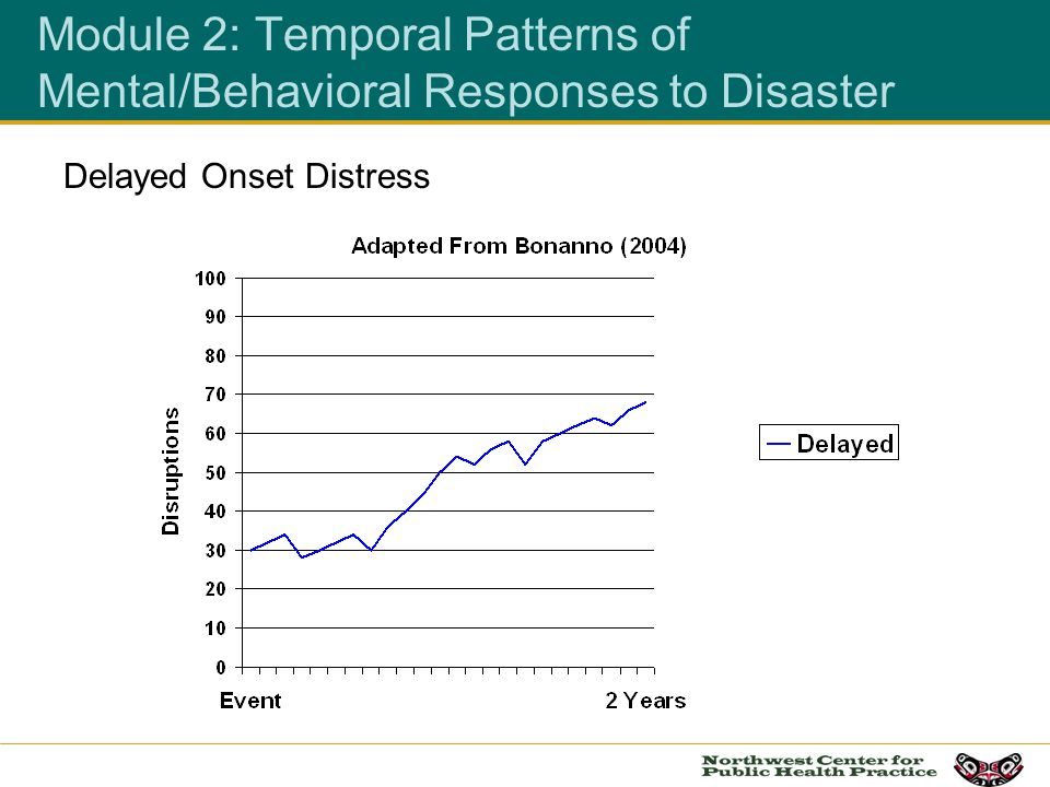 Delayed Onset Distress Module 2: Temporal Patterns of Mental/Behavioral Responses to Disaster