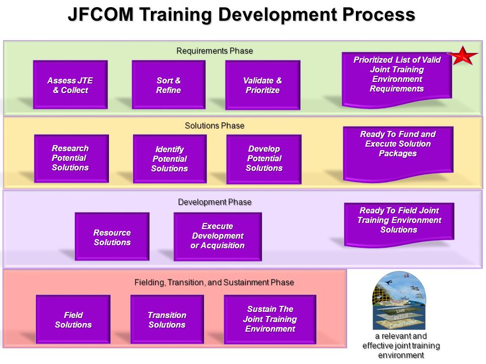 Assess JTE & Collect Validate & Prioritize Sort & Refine Prioritized List of Valid Joint Training Environment Requirements Ready To Fund and Execute S