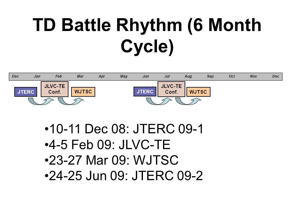 TD Battle Rhythm (6 Month Cycle) WJTSC Dec Jan Feb Mar Apr May Jun Jul Aug Sep Oct Nov Dec JTERC JLVC-TE Conf.