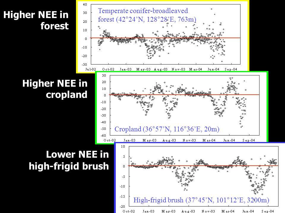 Temperate conifer-broadleaved forest (42°24N, 128°28E, 763m) Higher NEE in forest Cropland (36°57N, 116°36E, 20m) Higher NEE in cropland High-frigid b